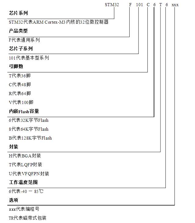 3元/片 stm32f103rc¥14.